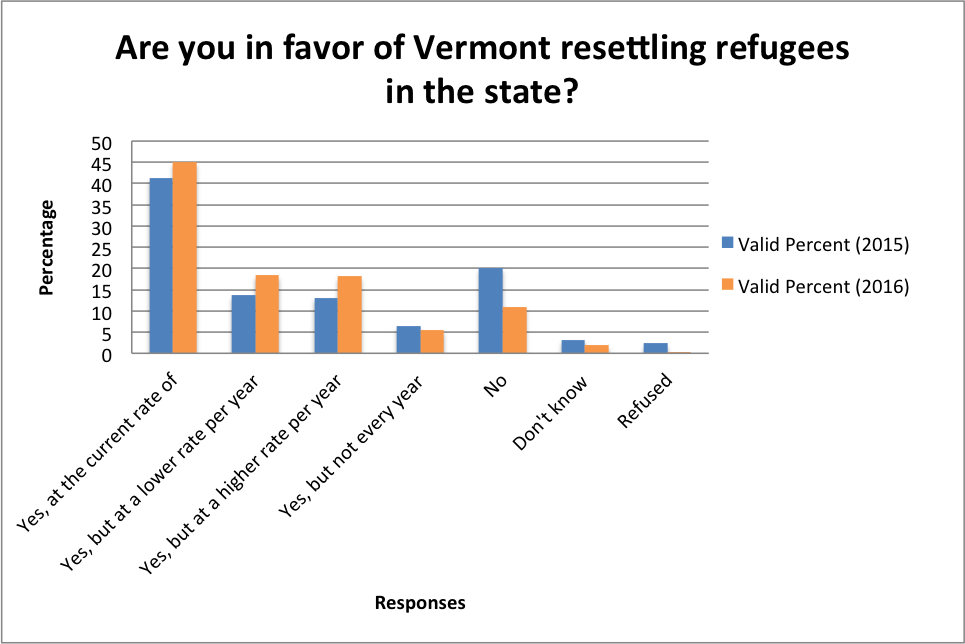 Are you in favor of Vermont resettling refugees in the state?