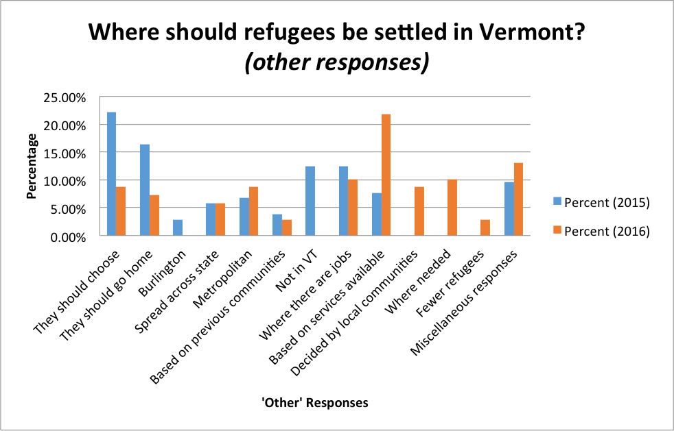 Where should refugees be settled in Vermont? (Other Responses)