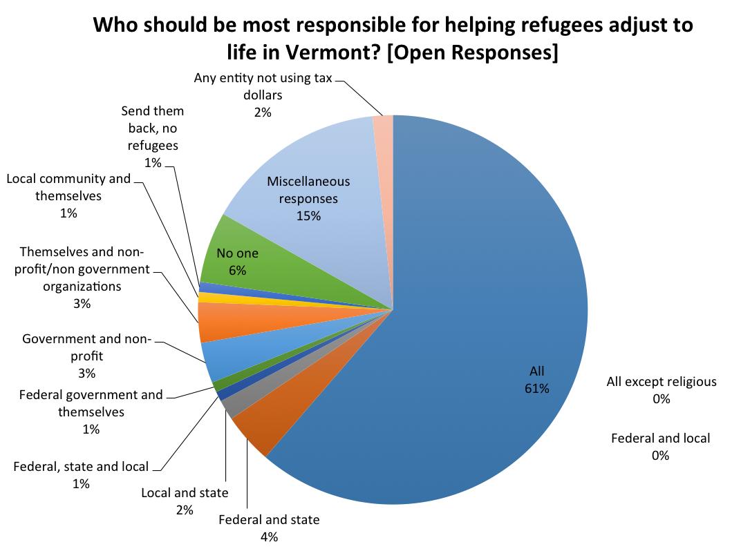 Q3_Open_Response_Chart
